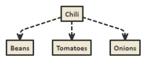 A diagram of chili ingredients